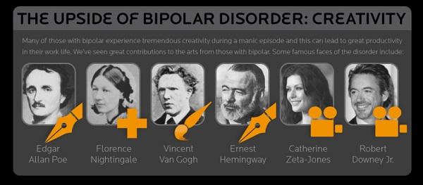 Bipolar-Creativity