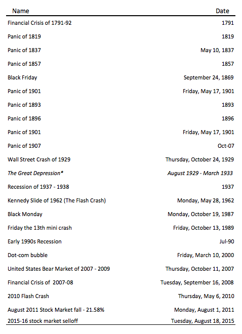 History of Financial Crisis in the US