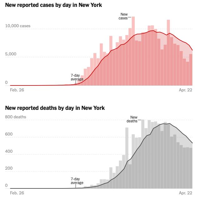 New york peak graphs042320